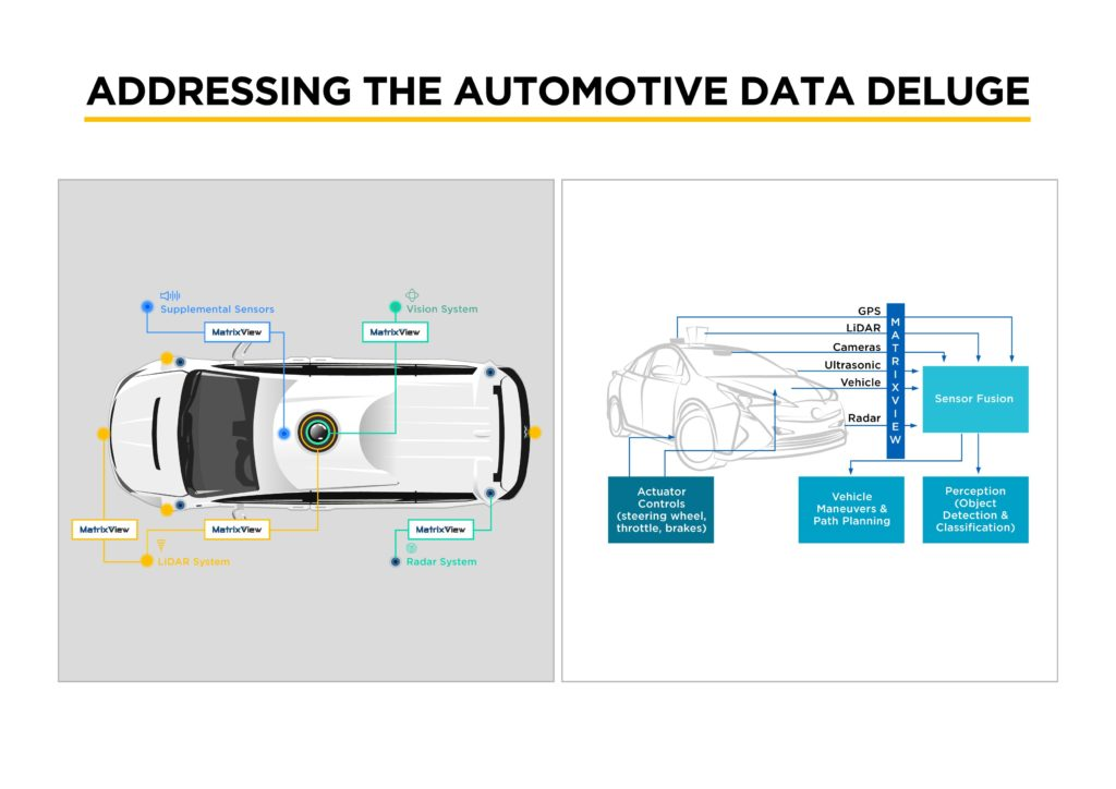 Addressing Automotive Data